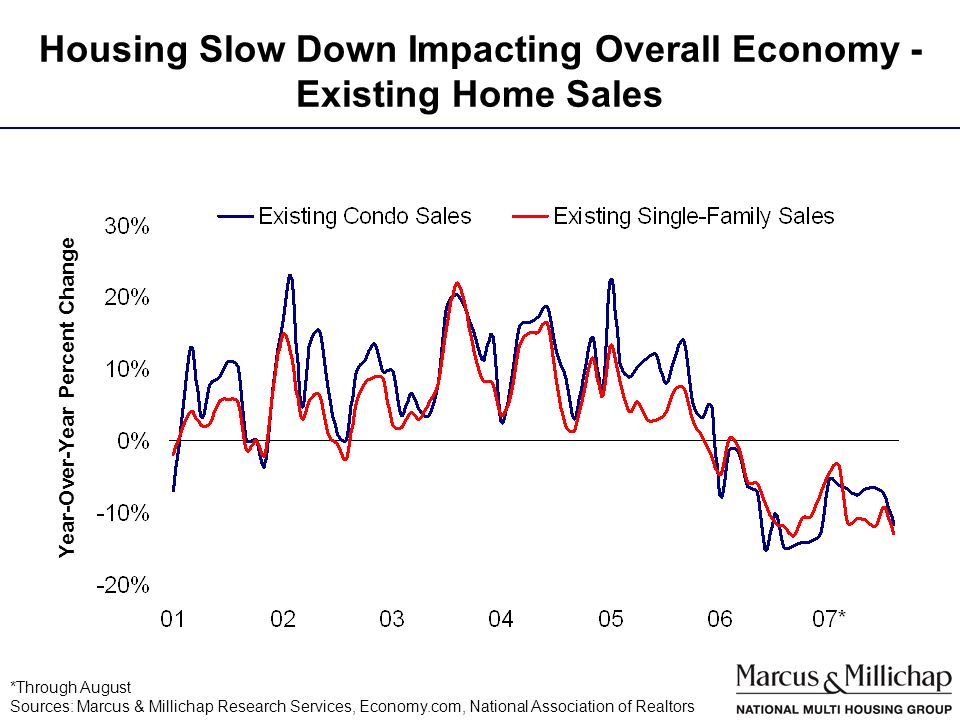 Housing Slow Down Impacting Overall Economy - Existing Home Sales *Through August Sources: Marcus & Millichap Research Services, Economy.com, National Association of Realtors Year-Over-Year Percent Change