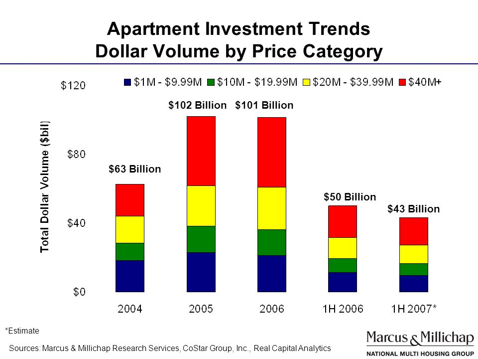 Apartment Investment Trends Dollar Volume by Price Category Sources: Marcus & Millichap Research Services, CoStar Group, Inc., Real Capital Analytics $101 Billion$102 Billion $43 Billion *Estimate $63 Billion $50 Billion