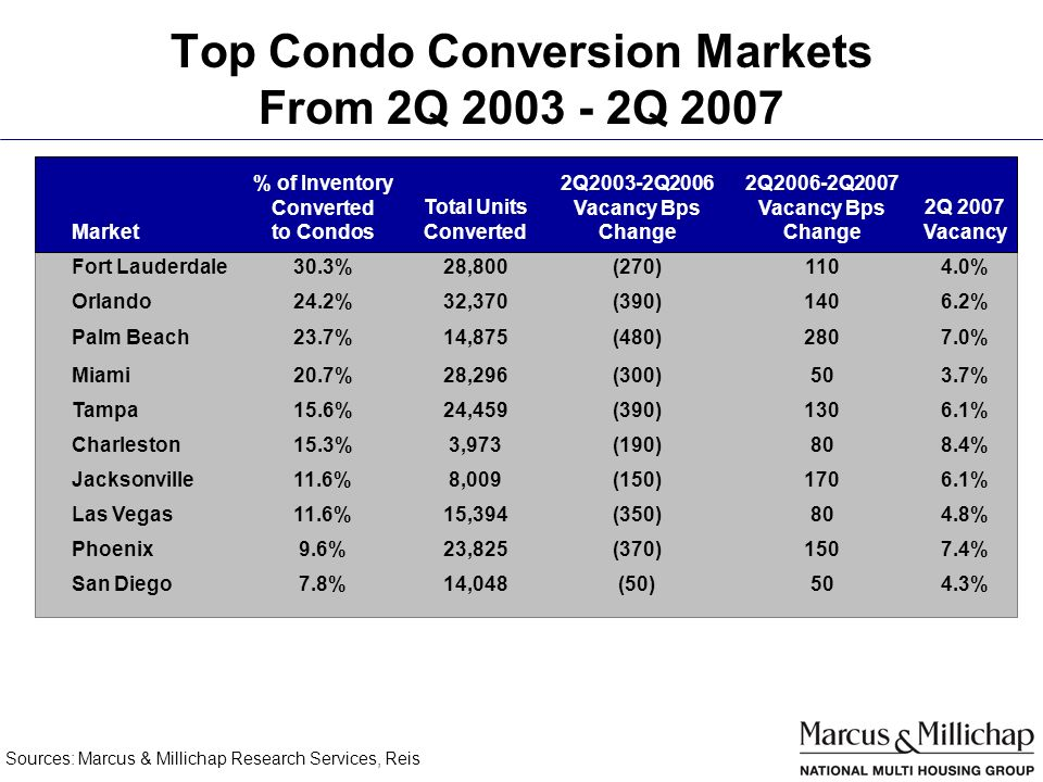 Top Condo Conversion Markets From 2Q 2003 - 2Q 2007 Sources: Marcus & Millichap Research Services, Reis Market % of Inventory Converted to Condos Total Units Converted 2Q2003-2Q2006 Vacancy Bps Change 2Q2006-2Q2007 Vacancy Bps Change 2Q 2007 Vacancy Fort Lauderdale30.3%28,800(270)1104.0% Orlando24.2%32,370(390)1406.2% Palm Beach23.7%14,875(480)2807.0% Miami20.7%28,296(300)503.7% Tampa15.6%24,459(390)1306.1% Charleston15.3%3,973(190)808.4% Jacksonville11.6%8,009(150)1706.1% Las Vegas11.6%15,394(350)804.8% Phoenix9.6%23,825(370)1507.4% San Diego7.8%14,048(50)504.3%