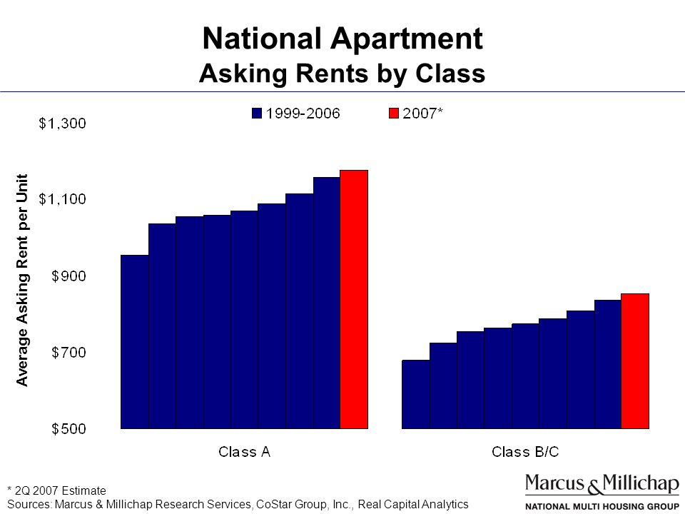 National Apartment Asking Rents by Class * 2Q 2007 Estimate Sources: Marcus & Millichap Research Services, CoStar Group, Inc., Real Capital Analytics Average Asking Rent per Unit