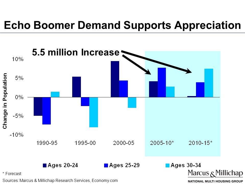 Echo Boomer Demand Supports Appreciation Sources: Marcus & Millichap Research Services, Economy.com * Forecast Change in Population 5.5 million Increase