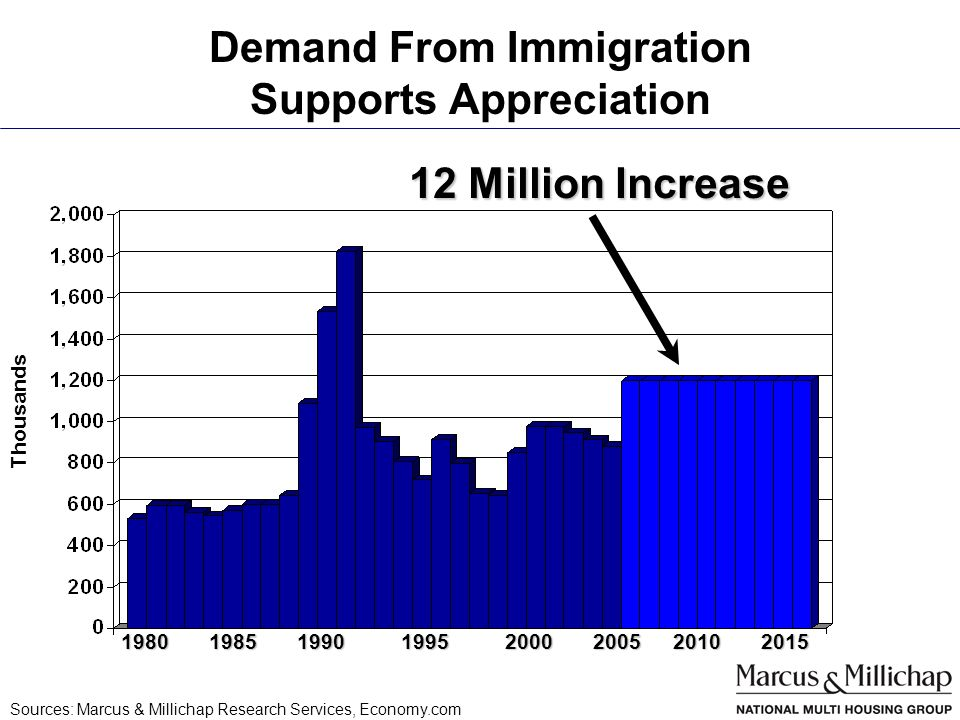 Demand From Immigration Supports Appreciation Thousands 1980198519901995200020052010 12 Million Increase 2015 Sources: Marcus & Millichap Research Services, Economy.com