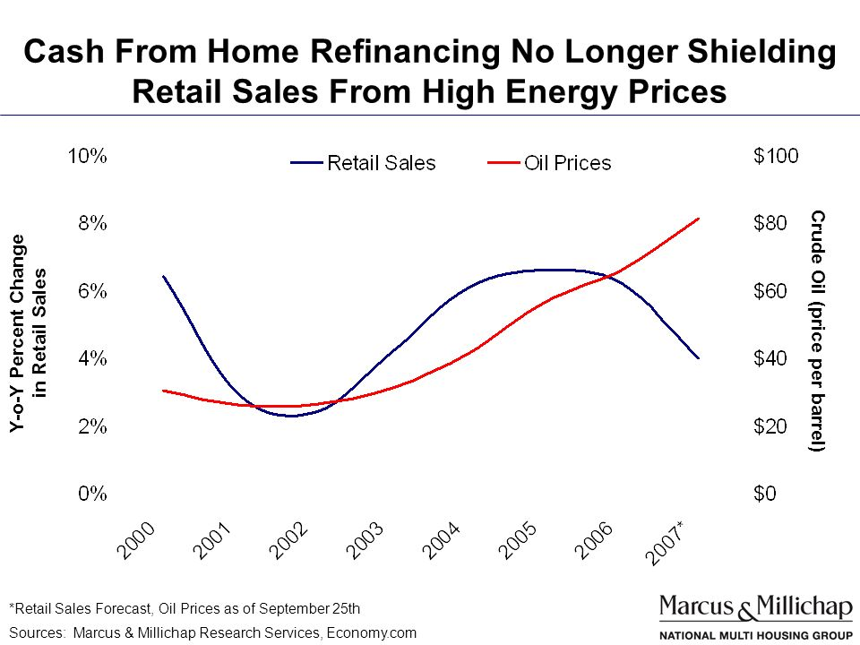 Cash From Home Refinancing No Longer Shielding Retail Sales From High Energy Prices Crude Oil (price per barrel) Sources: Marcus & Millichap Research Services, Economy.com Y-o-Y Percent Change in Retail Sales *Retail Sales Forecast, Oil Prices as of September 25th