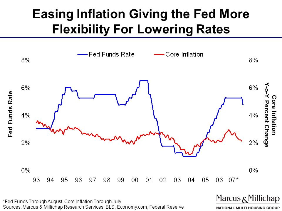 Easing Inflation Giving the Fed More Flexibility For Lowering Rates *Fed Funds Through August, Core Inflation Through July Sources: Marcus & Millichap Research Services, BLS, Economy.com, Federal Reserve Fed Funds Rate Core Inflation Y-o-Y Percent Change
