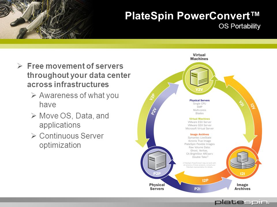 PlateSpin PowerConvert OS Portability Free movement of servers throughout your data center across infrastructures Awareness of what you have Move OS, Data, and applications Continuous Server optimization