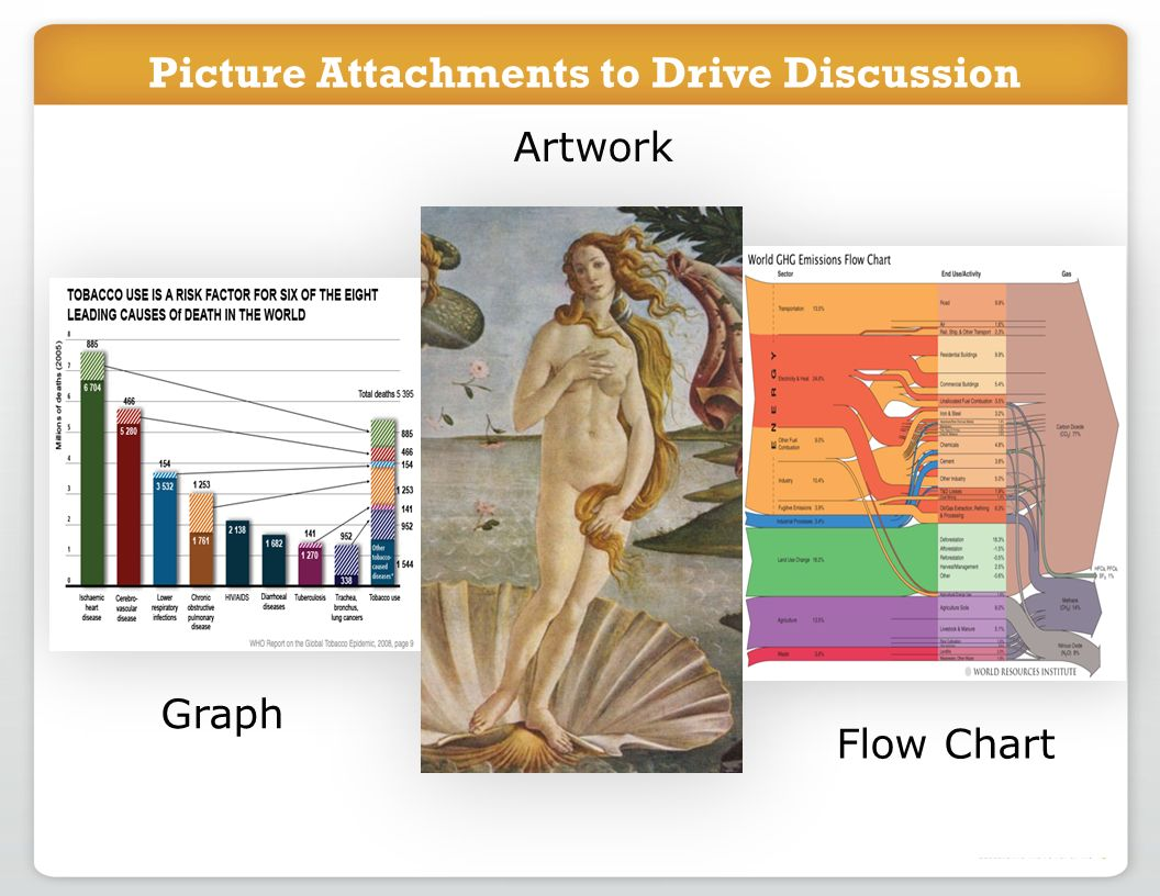 Picture Attachments to Drive Discussion Graph Artwork Flow Chart