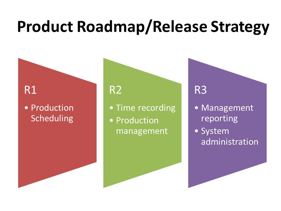 Product Roadmap/Release Strategy R1 Production Scheduling R2 Time recording Production management R3 Management reporting System administration