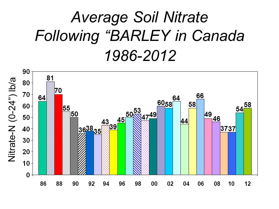 Average Soil Nitrate Following BARLEY in Canada Nitrate-N (0-24) lb/a