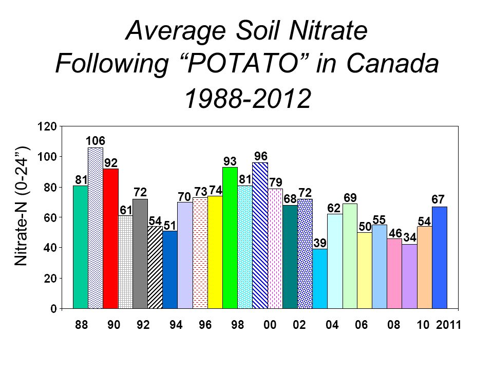 Average Soil Nitrate Following POTATO in Canada Nitrate-N (0-24)