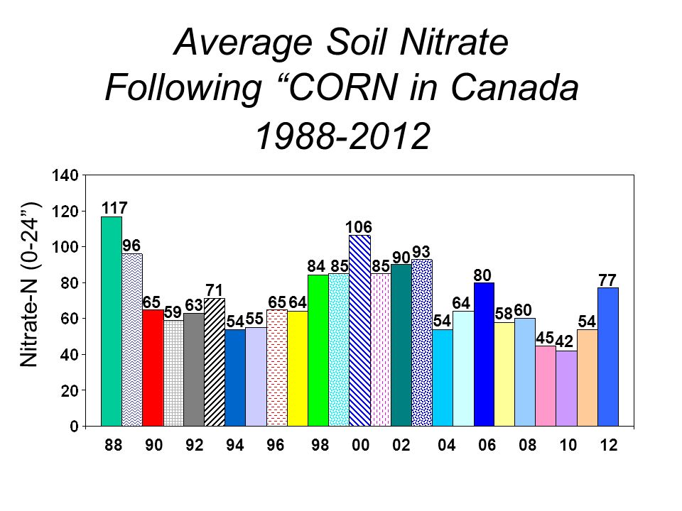 Average Soil Nitrate Following CORN in Canada Nitrate-N (0-24)