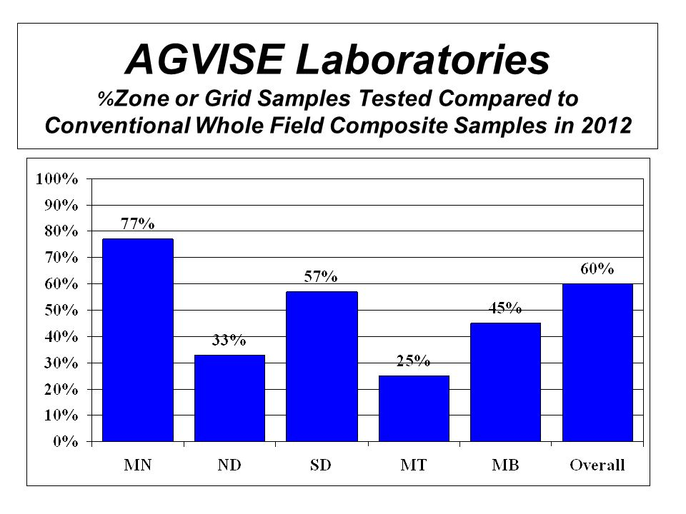 AGVISE Laboratories % Zone or Grid Samples Tested Compared to Conventional Whole Field Composite Samples in 2012
