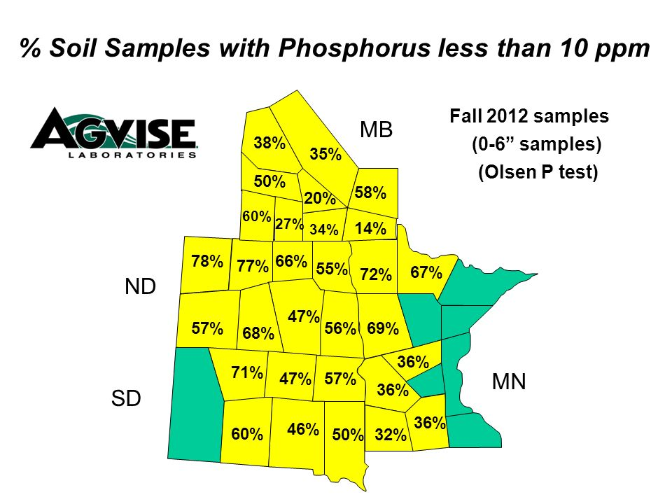 56% 55% 66% 47% 68% 57% 78% 77% 69% 72% 34% 14% 20% 58% 50% 27% 60% % Soil Samples with Phosphorus less than 10 ppm Fall 2012 samples (0-6 samples) MB ND SD MN 38% (Olsen P test) 35% 67% 32% 36% 50% 46% 60% 57%47% 71% 36%