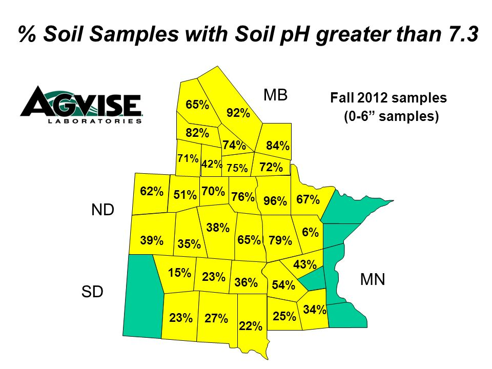 65% 76% 70% 38% 35% 39% 62% 51% 25% 54% 79% 96% 43% 36% 22% 23% 75% 72% 74% 82% 42% 71% % Soil Samples with Soil pH greater than 7.3 Fall 2012 samples (0-6 samples) MB ND SD MN 65% 27% 34% 23% 15% 6% 67% 92% 84%