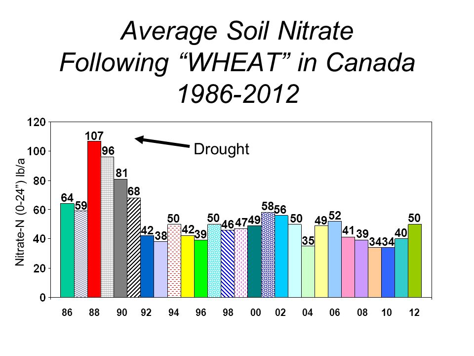 Average Soil Nitrate Following WHEAT in Canada Nitrate-N (0-24) lb/a Drought