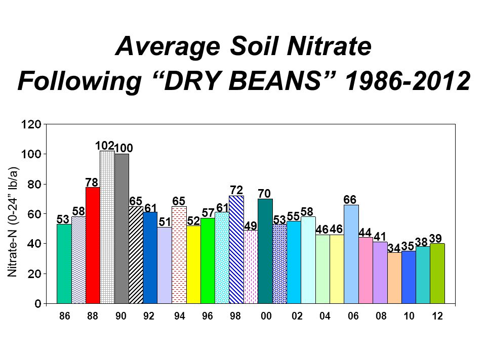 Average Soil Nitrate Following DRY BEANS Nitrate-N (0-24 lb/a)