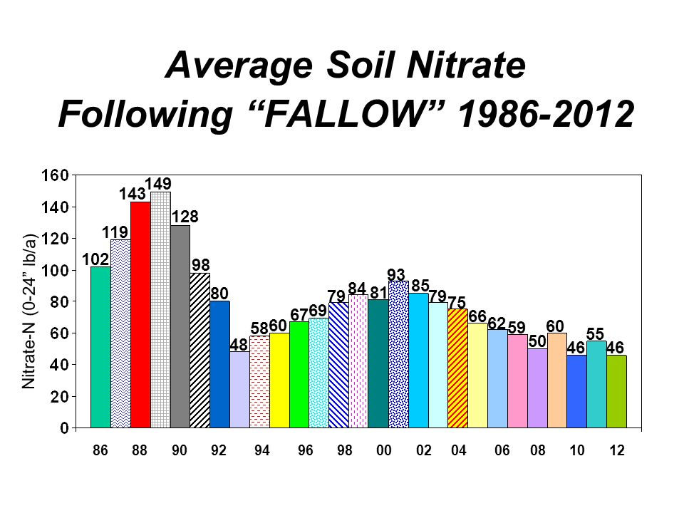 Average Soil Nitrate Following FALLOW Nitrate-N (0-24 lb/a)