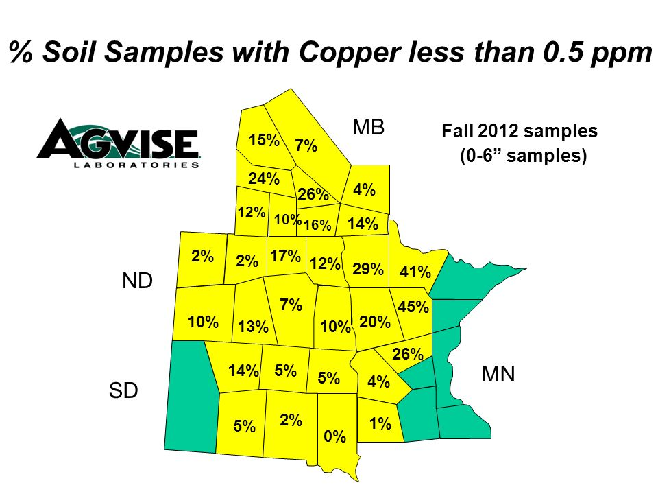 12% 17% 7% 13% 10% 2% 1% 4% 20% 29% 26% 5% 0% 2% 5% 16% 14% 26% 24% 10% 12% % Soil Samples with Copper less than 0.5 ppm Fall 2012 samples (0-6 samples) MB ND SD MN 15% 7% 10% 5% 14% 45% 41% 4%
