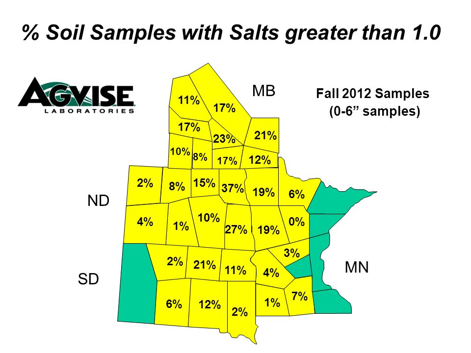 27% 37% 15% 10% 1% 4% 2% 8% 1% 4% 19% 3% 11% 2% 21% 17% 12% 23% 17% 8% 10% % Soil Samples with Salts greater than 1.0 Fall 2012 Samples (0-6 samples) MB ND SD MN 11% 12% 7% 6% 2% 0% 6% 17% 21%