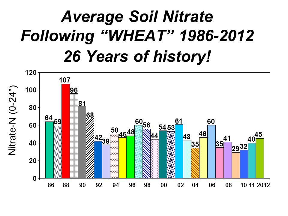 Average Soil Nitrate Following WHEAT Years of history.