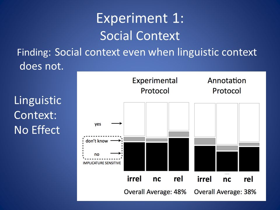 Experiment 1: Social Context Finding : Social context even when linguistic context does not.