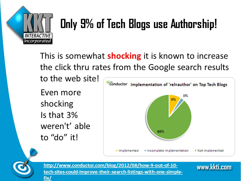 Only 9% of Tech Blogs use Authorship.