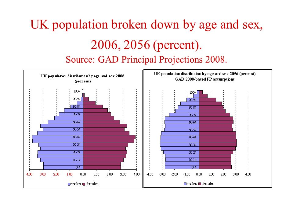 UK population broken down by age and sex, 2006, 2056 (percent).