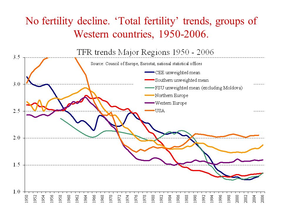 No fertility decline. Total fertility trends, groups of Western countries,