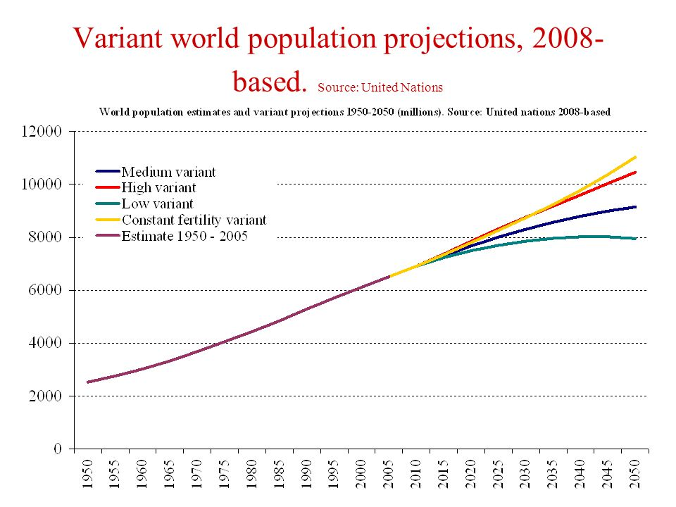Variant world population projections, based. Source: United Nations