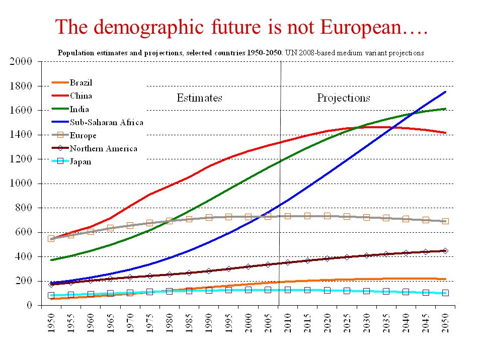 The demographic future is not European….