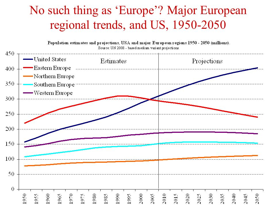 No such thing as Europe Major European regional trends, and US,