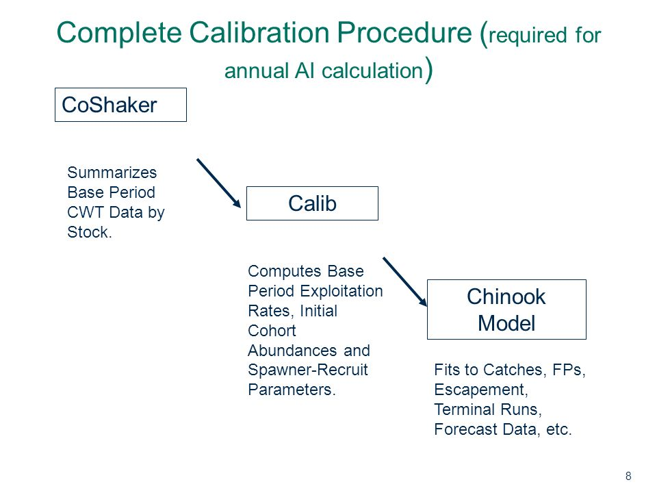 November 13, 2013 Comparison of methods for Chinook abundances using