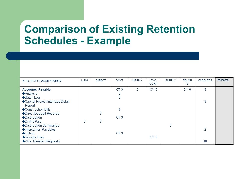 Comparison of Existing Retention Schedules - Example SUBJECT CLASSIFICATION L-901DIRECTGOVTHR/PAYSVC CORP SUPPLYTELOP S WIRELESS PROPOSED Accounts Payable Analysis Batch Log Capital Project Interface Detail Report Construction Bills Direct Deposit Records Distribution Drafts Paid Distribution Summaries Intercarrier Payables Listing Royalty Files Wire Transfer Requests CT CT 3 6CY 5 CY 3 3 CY