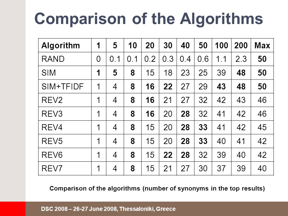 DSC 2008 – 26-27 June 2008, Thessaloniki, Greece Comparison of the Algorithms Comparison of the algorithms (number of synonyms in the top results) Algorithm151020304050100200Max RAND00.1 0.20.30.40.61.12.350 SIM15815182325394850 SIM+TFIDF14816222729434850 REV214816212732424346 REV314816202832414246 REV414815202833414245 REV514815202833404142 REV614815222832394042 REV714815212730373940