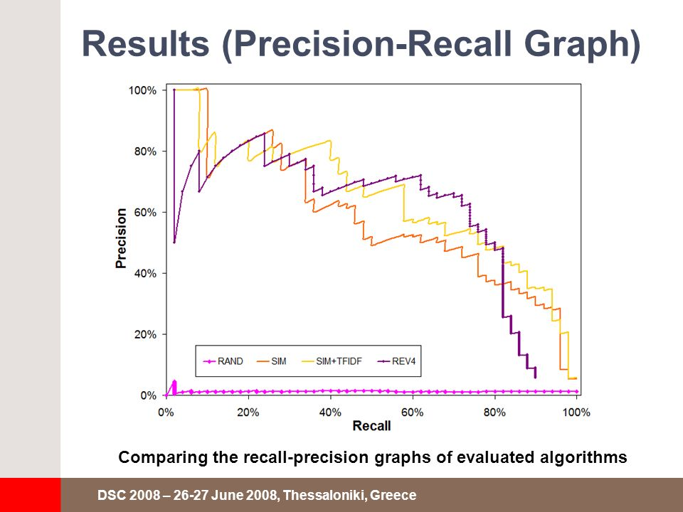 DSC 2008 – 26-27 June 2008, Thessaloniki, Greece Results (Precision-Recall Graph) Comparing the recall-precision graphs of evaluated algorithms