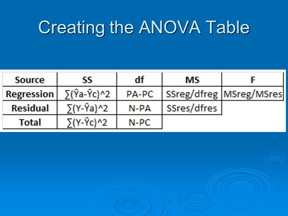 Creating the ANOVA Table