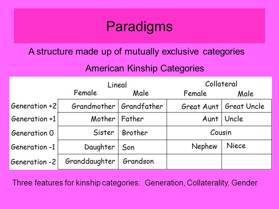 Paradigms A structure made up of mutually exclusive categories American Kinship Categories Three features for kinship categories: Generation, Collaterality, Gender