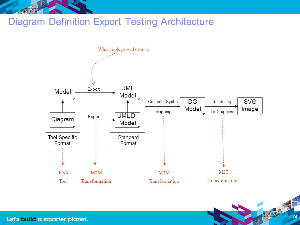 14 Diagram Definition Export Testing Architecture What tools provide today Diagram Model Tool-Specific Format Standard Format UML DI Model UML Model Export DG Model Concrete Syntax Mapping SVG Image Rendering To Graphics RSA Tool M2M Transformation M2M Transformation M2M Transformation M2T Transformation