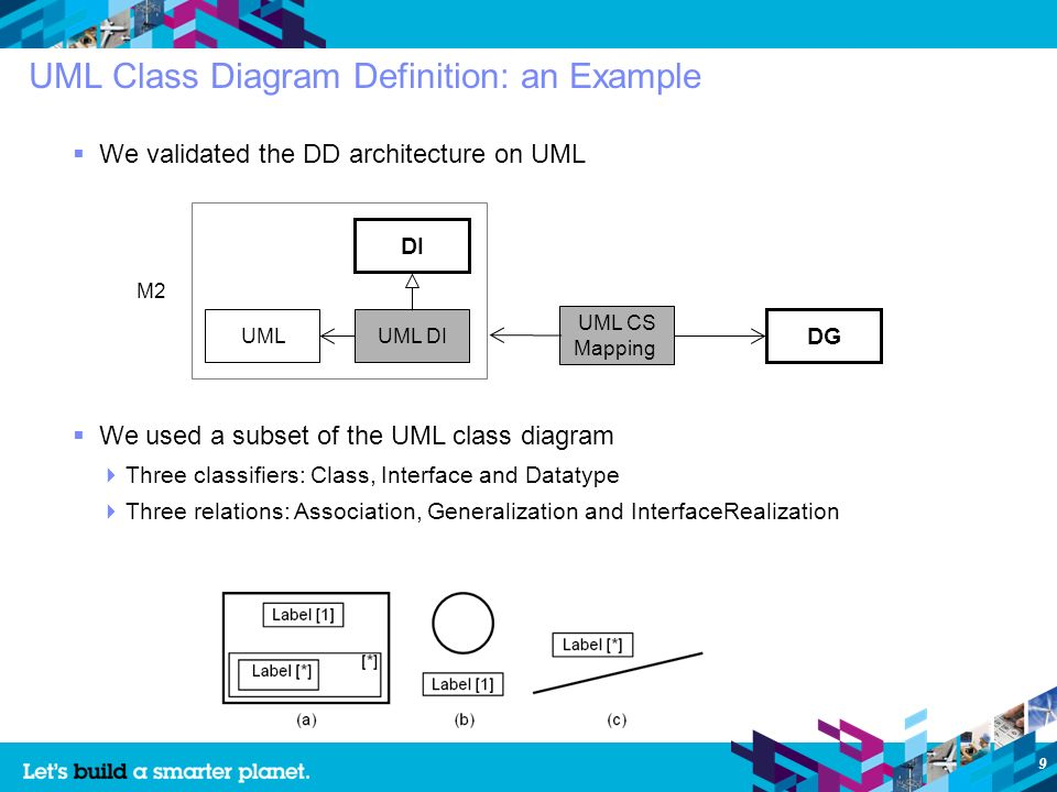 9 UML Class Diagram Definition: an Example We validated the DD architecture on UML DI UML M2 UML DI UML CS Mapping DG We used a subset of the UML class diagram Three classifiers: Class, Interface and Datatype Three relations: Association, Generalization and InterfaceRealization