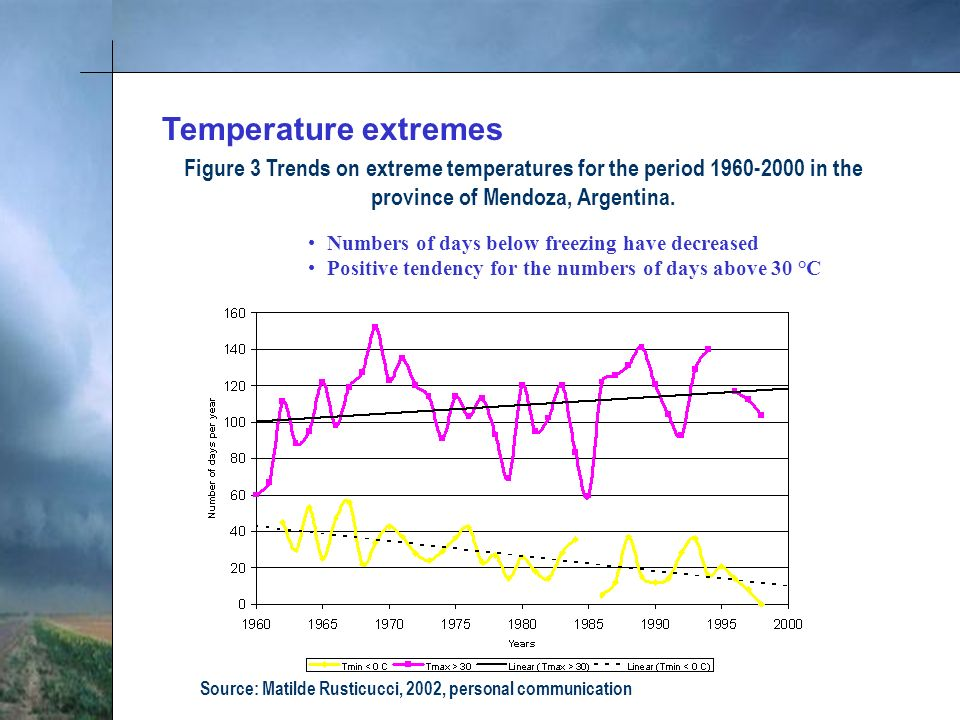 Figure 3 Trends on extreme temperatures for the period 1960-2000 in the province of Mendoza, Argentina.