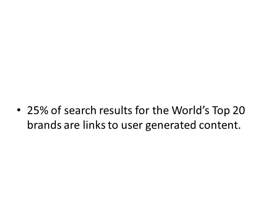 25% of search results for the Worlds Top 20 brands are links to user generated content.