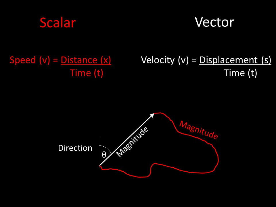 Velocity (v) = Displacement (s) Time (t) Speed (v) = Distance (x) Time (t) Scalar Vector Magnitude Direction Magnitude