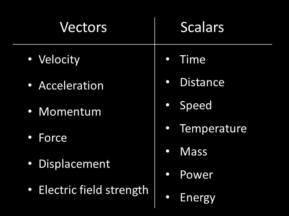 Velocity Acceleration Momentum Force Displacement Electric field strength Time Distance Speed Temperature Mass Power Energy Vectors Scalars