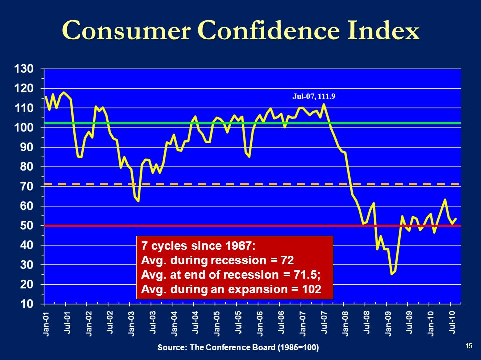 Source: The Conference Board (1985=100) Consumer Confidence Index 15 7 cycles since 1967: Avg.