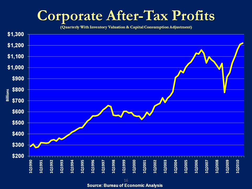 Corporate After-Tax Profits (Quarterly With Inventory Valuation & Capital Consumption Adjustment) 16 Source: Bureau of Economic Analysis