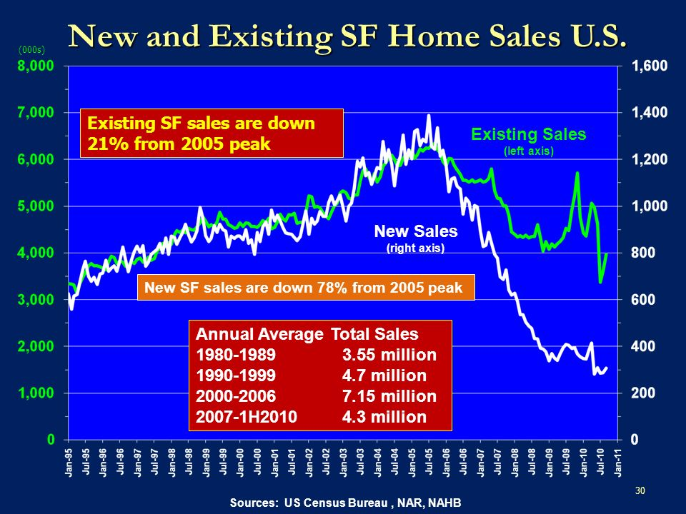 30 Sources: US Census Bureau, NAR, NAHB (000s) Existing SF sales are down 21% from 2005 peak New SF sales are down 78% from 2005 peak New and Existing SF Home Sales U.S.