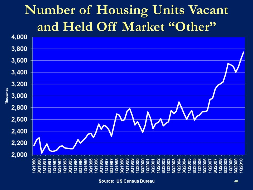 Number of Housing Units Vacant and Held Off Market Other 40 Source: US Census Bureau