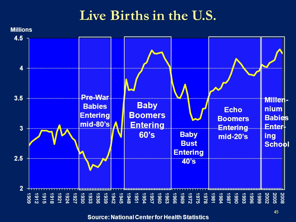 Live Births in the U.S.