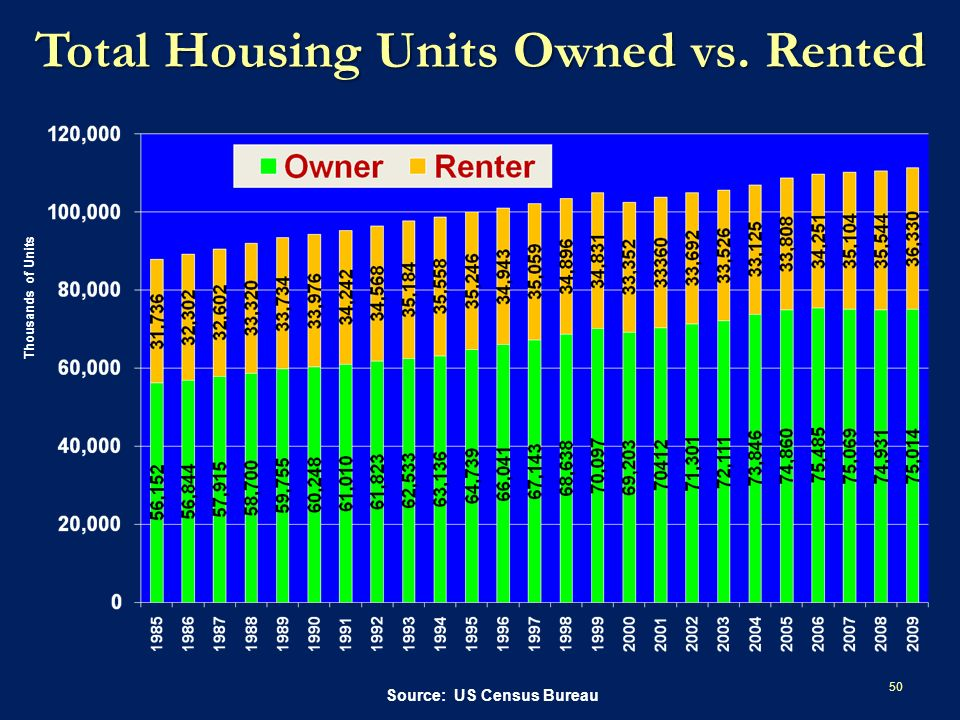Total Housing Units Owned vs. Rented 50 Source: US Census Bureau Thousands of Units