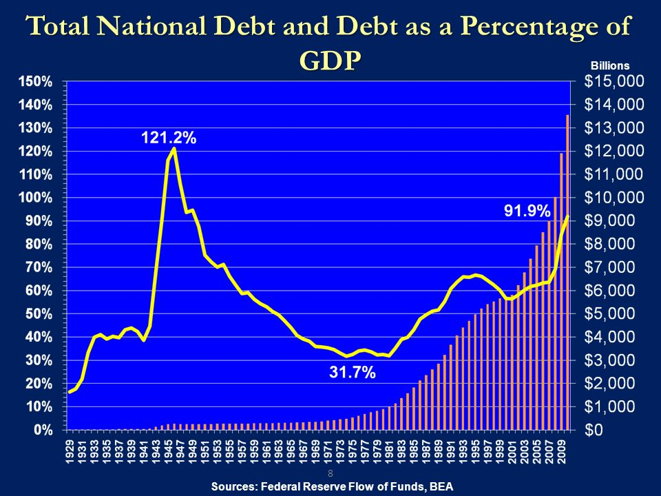 Total National Debt and Debt as a Percentage of GDP 8 Sources: Federal Reserve Flow of Funds, BEA Billions
