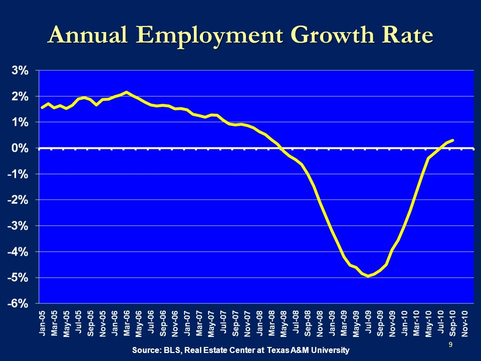 Annual Employment Growth Rate 9 Source: BLS, Real Estate Center at Texas A&M University